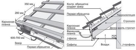 Схема обрешетки