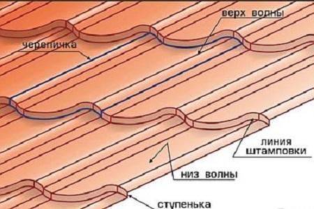 Устройство листа металлочерепицы