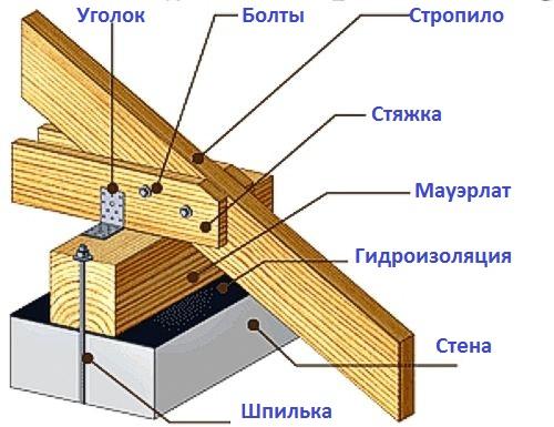 kreplenie-stropil