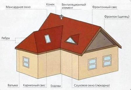mnogoschypczovaja_krysha5