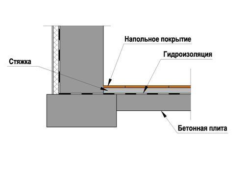 Shema-gidroizoljacii-pola-podvala