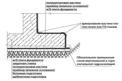 Способы укладки гидроизоляция фундамента наливной пол или просто стяжка