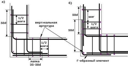 armirovanie-prjamogo-ugla-fundamenta