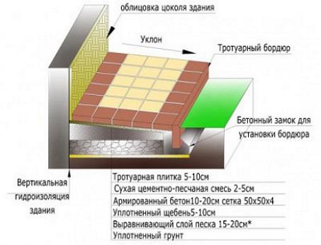betonnaya-otmostka6