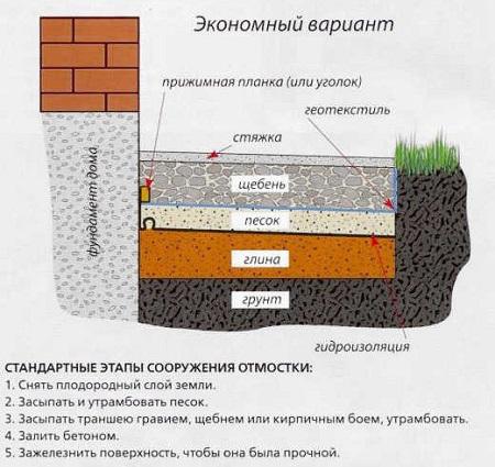 betonnaya_otmostka7