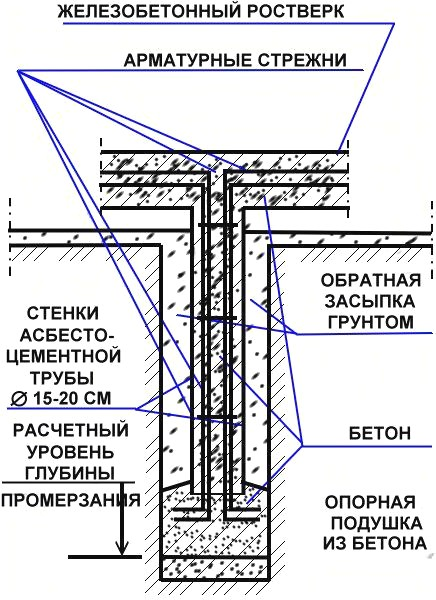 buronabivnoj-fundament-svoimi-rukami_3