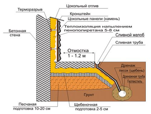 cokol-ए-otmostka2