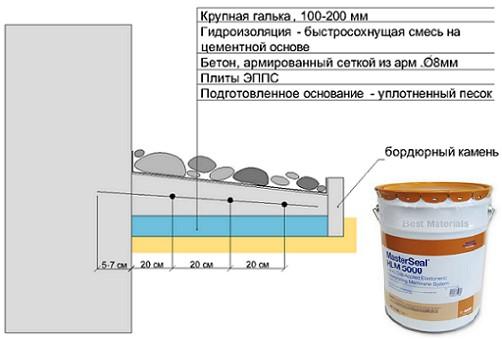 Фундамент с гидроизоляцией своими руками