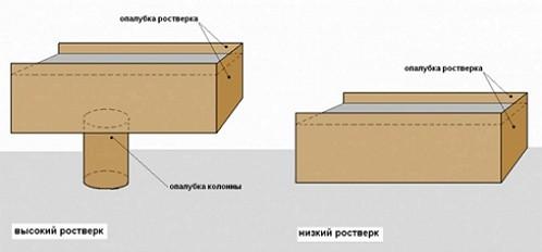 monolitnyj-rostverk-lentochnogo-fundamenta