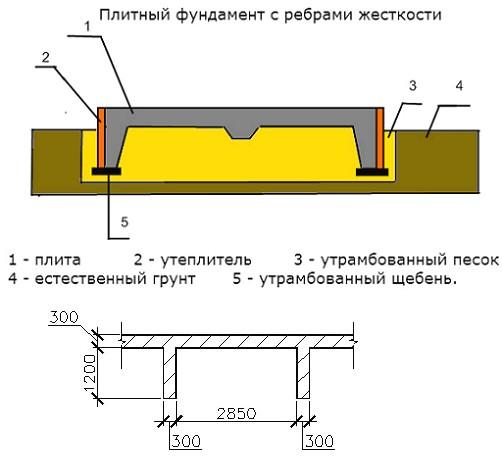 plitnii-fundament-s-rebrami-zhestkosti