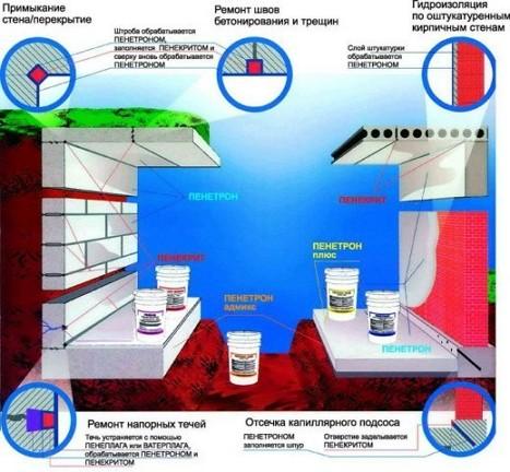 проникающая гидроизоляция Пенетрон