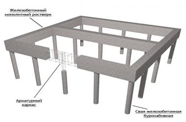 Monolithic pile foundation, foundation construction technology