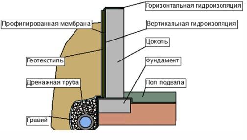 Shema-gidroizoljacii-fundamenta-500x267