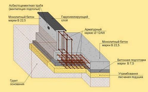 शेमा-plitnogo-fundamenta211
