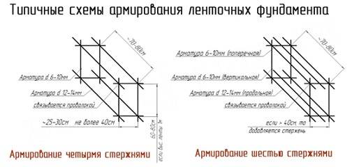 shema_armirovaniya_lent_fundamenta