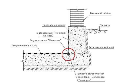 Shema_gidroizolyacia_lentoshnogo_fundamenta2