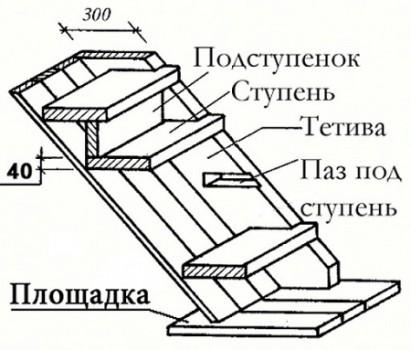 laiptų struktūra