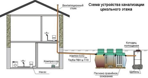 ustroistvo-kanalizacii-cokolnogo-etazha