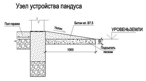 Uzel-ustrojstva-pandusa-1024x574