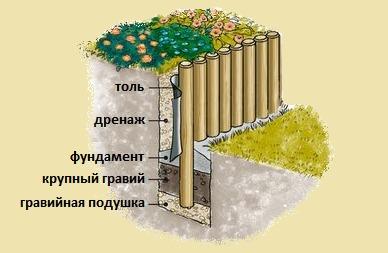 Dinding penahan: perhitungan dan konstruksi. / Kode kenyamanan rumah