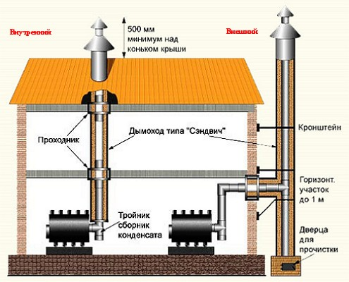 Chimney-external-and-internal