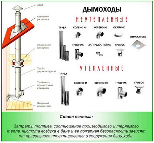 konstruktsii-vnutrennih-dymohodov