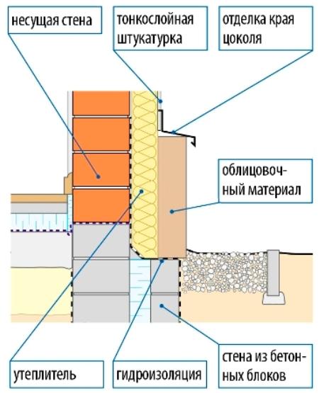 otdelka_cokolya_doma3