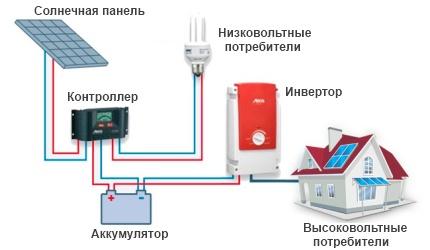 Схема домашней электростанции картинка 1