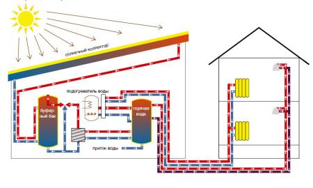 सौर ताप की योजना।