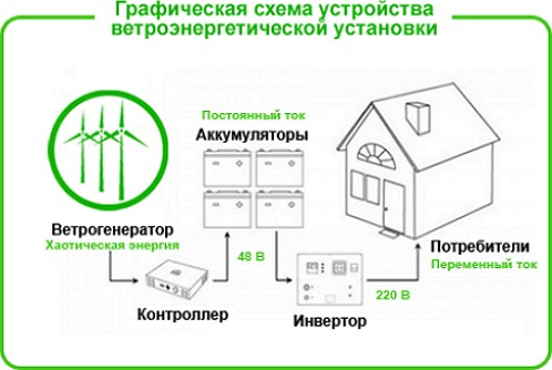 Как сделать ветряной генератор своими руками