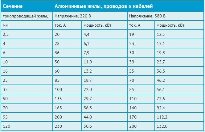 Таблица расчетов для алюминиевого кабеля.