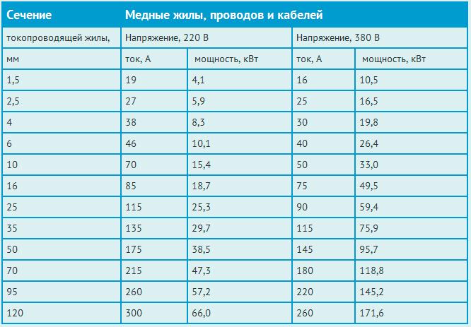 Таблица расчетов для медного кабеля