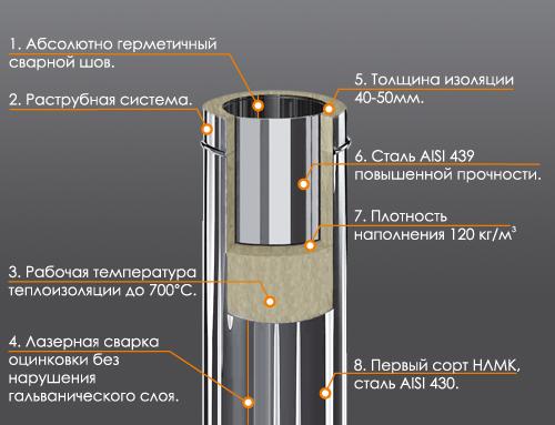 truba-dlya-dymohoda-sendvich