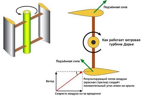 turbina_darye