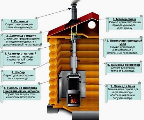 Uređaj za dimni-bani1