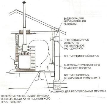 Perangkat ventilasi di kamar mandi