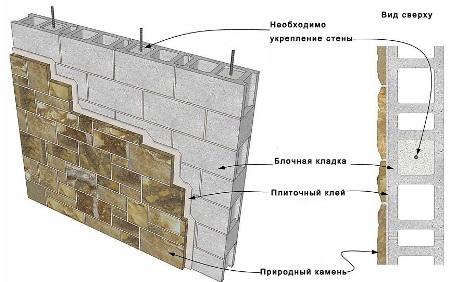zokol_otdelanyj_naturalnym_kamnem12