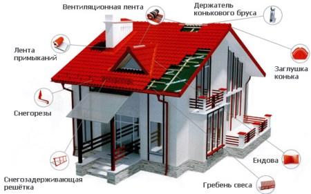 dobornye_elementy_krovly3