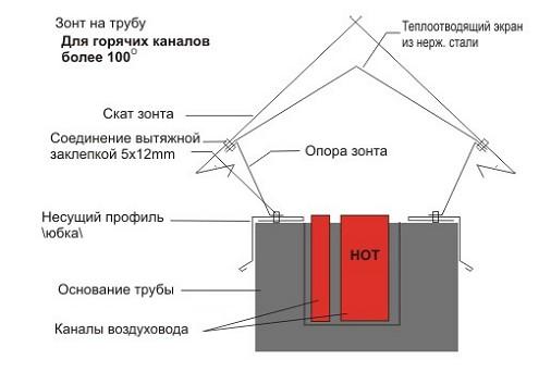 Крышка трубы дымохода своими руками - Lance-lot.ru