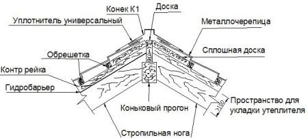 конек металлочерепицы