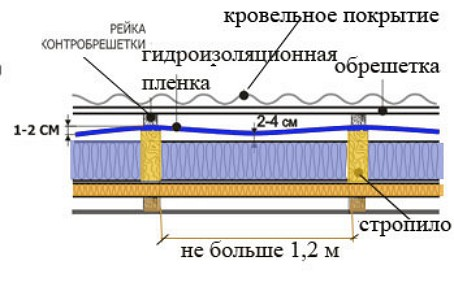 montazh-gidroizolyacionnoy-plenki