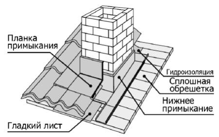 planka_prymykanyja5