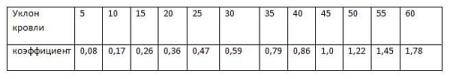 Таблица расчетов высоты конька.