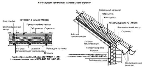 Установка-и-монтаж-гидроизоляционной-пленки-Ютафол-Д-или-ЮТАКОН-при-малой-высоте-стропил