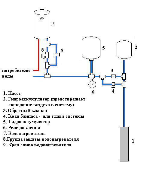 Баня на участке, схема подачи