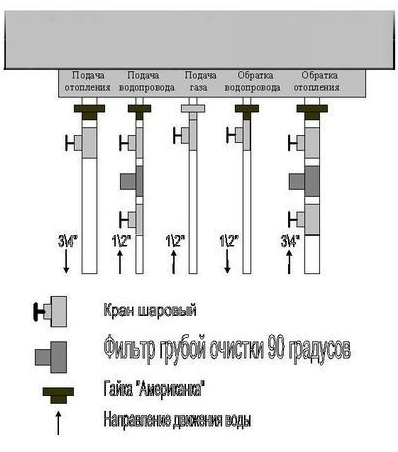 Базовая схема подключения