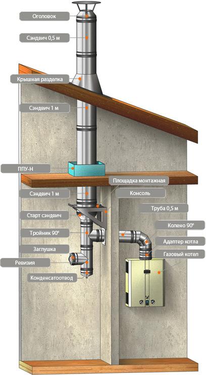 Как сделать вытяжку для коаксиального газового котла