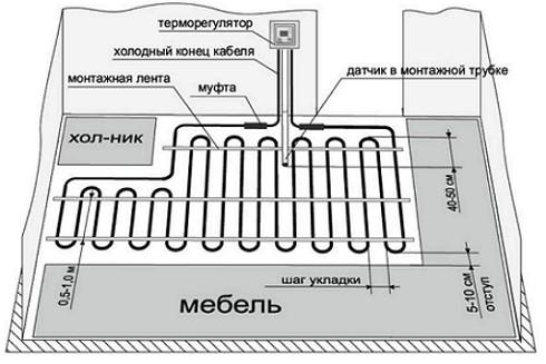 kabel-teplyi-pol