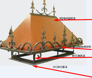 конструкция дымника