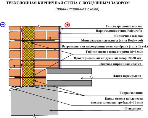 Shema-trehslojnoj-kirpichnoj-steny